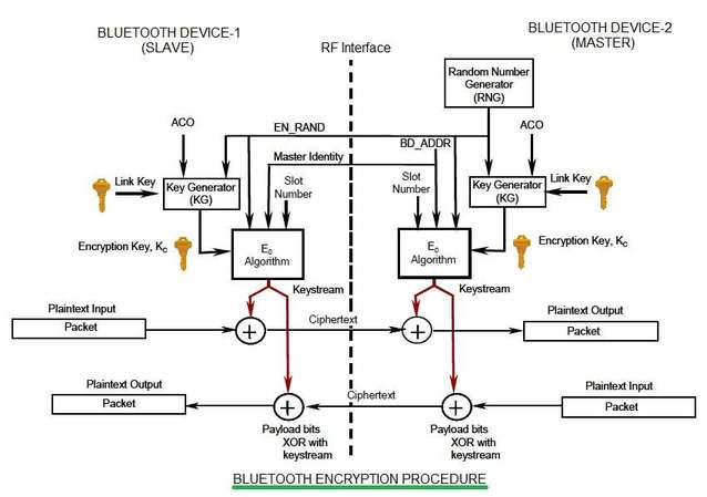 bluetooth security-encryption procedure