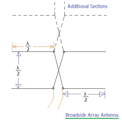 difference between broadside array vs End-fire array