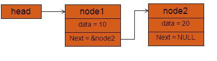 c linked list