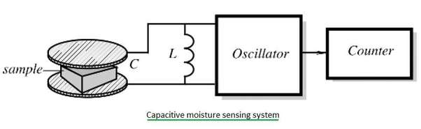capacitive humidity sensor