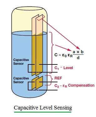 capacitive level sensing