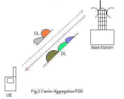 carrier aggregation FDD fig2