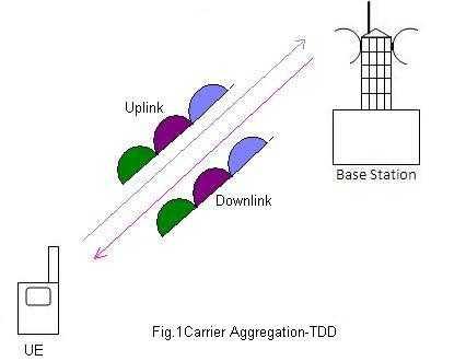 carrier aggregation TDD fig1