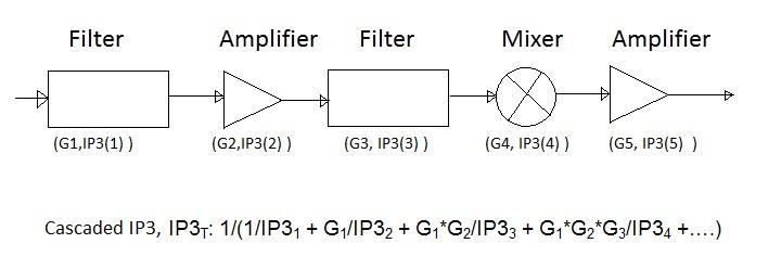 Cascaded IP3 equation