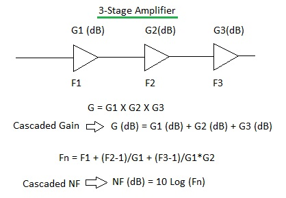 cascaded gain and noise figure equations/formulas