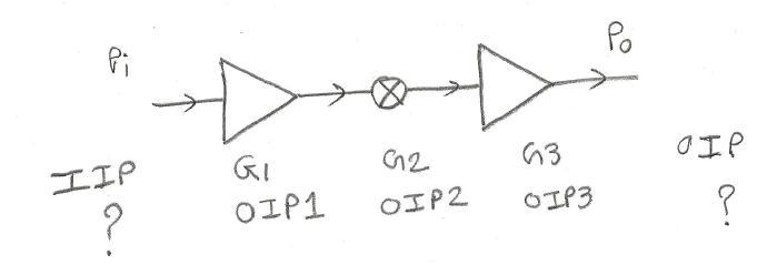 cascaded intercept point