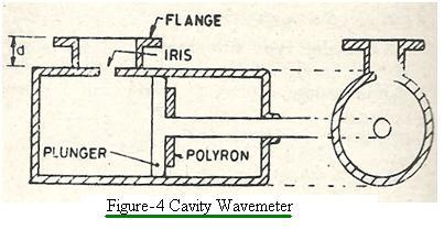 cavity wavemeter type