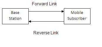 cdma tutorial fig1