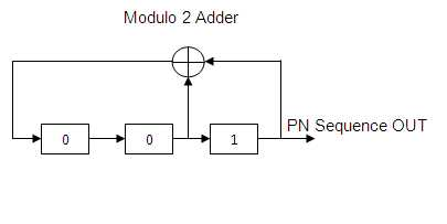 cdma tutorial fig2