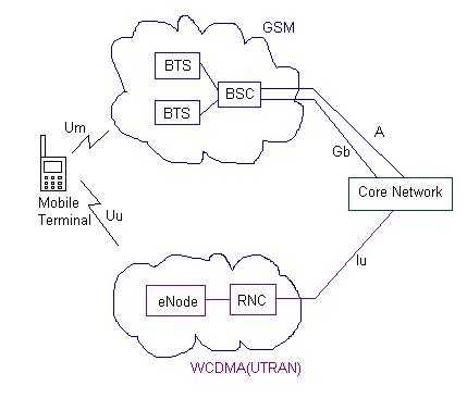 Cell re-selection procedure in GSM/WCDMA