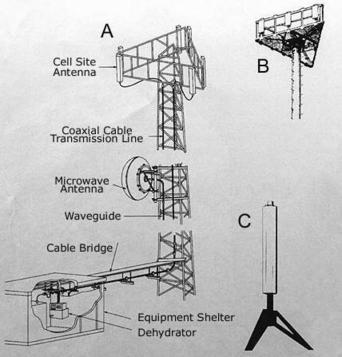 cell tower antenna configurations