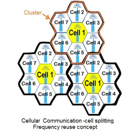 cellular communication tutorial,frequency reuse