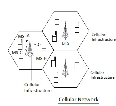 cellular network vs ad hoc network-difference between cellular network and  ad hoc network