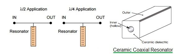 Resonator types-coaxial,dielectric,crystal,ceramic,SAW,YIG