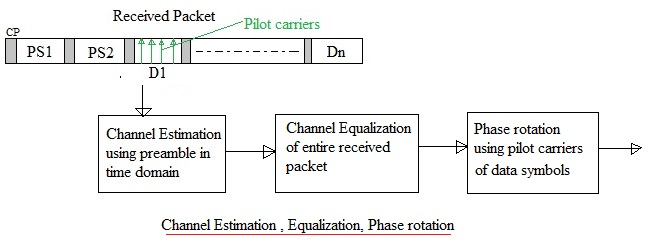 channel estimation equalization