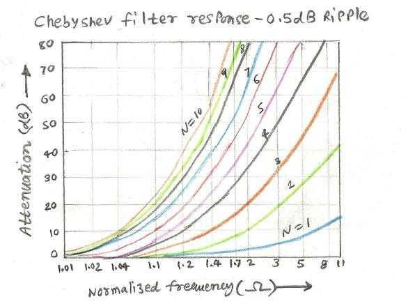 chebyshev filter response