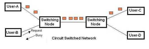 circuit switching(CS) vs packet switching(PS) fig1