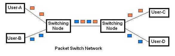 circuit switching vs packet switching fig2