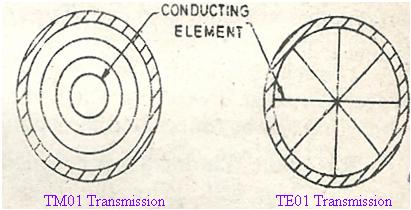 circular waveguide mode suppressors