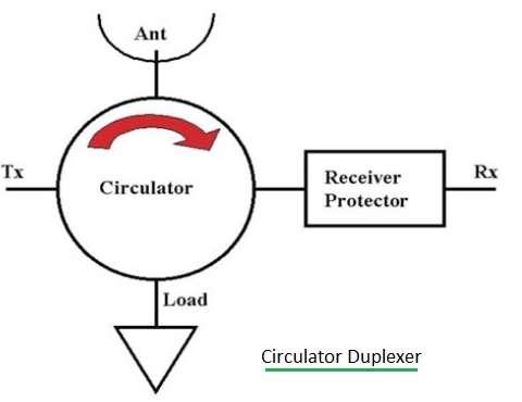 circulator duplexer