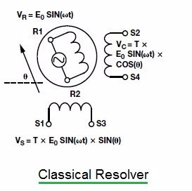 classical resolver