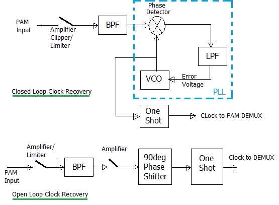 clock recovery