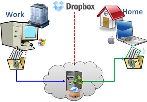 bropbox, a cloud app