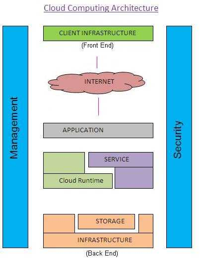 cloud computing tutorial covering basics and architecture