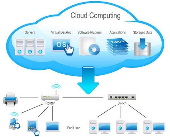 cloud storage infrastructure