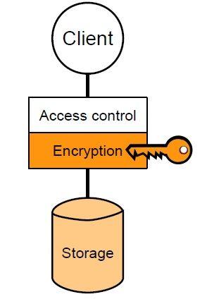 cloud storage security fig1