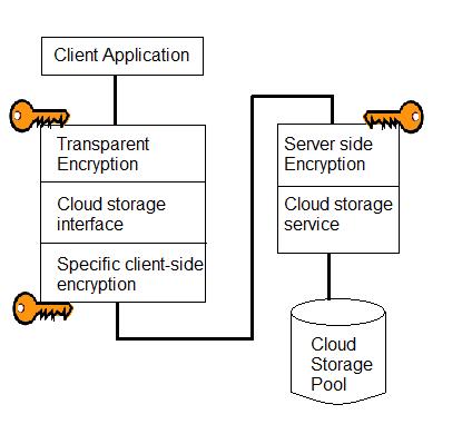 cloud storage security fig2