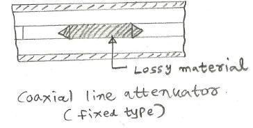 coaxial line attenuator