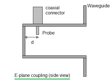 coaxial line to waveguide transition E plane coupling