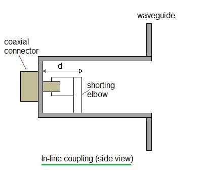 coaxial line to waveguide transition in line coupling