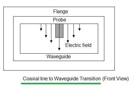 coaxial line to waveguide transition