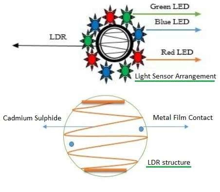 color detector with color sensor