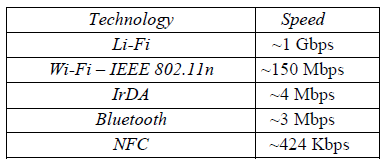 comparison between data rate of LiFi and other technologies