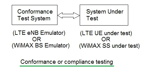 compliance testing,conformance testing