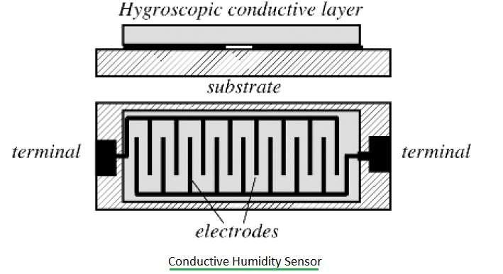 conductive humidity sensor