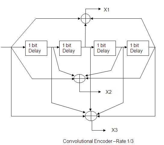 convolution encoder