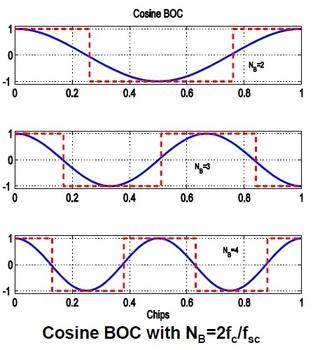 cosine BOC modulation waveforms