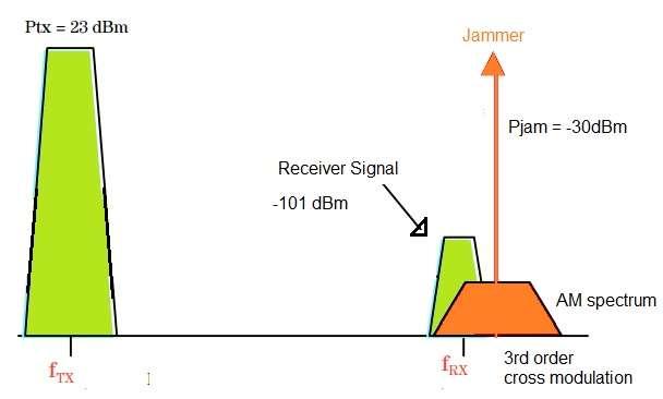 cross modulation waveforms