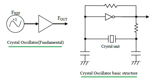 crystal oscillator structure