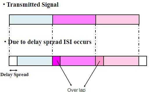 cyclic prefix to avoid ISI
