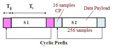 cyclic prefix