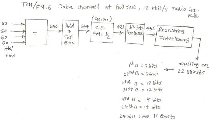 data channel full rate TCH/F9.6