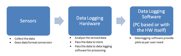 Data Loggers for data logging