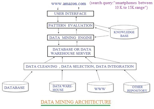 data mining architecture working
