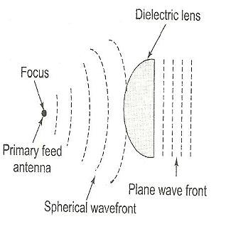 Lens Antenna basics and Types-Dielectric,metal plate lens Antenna