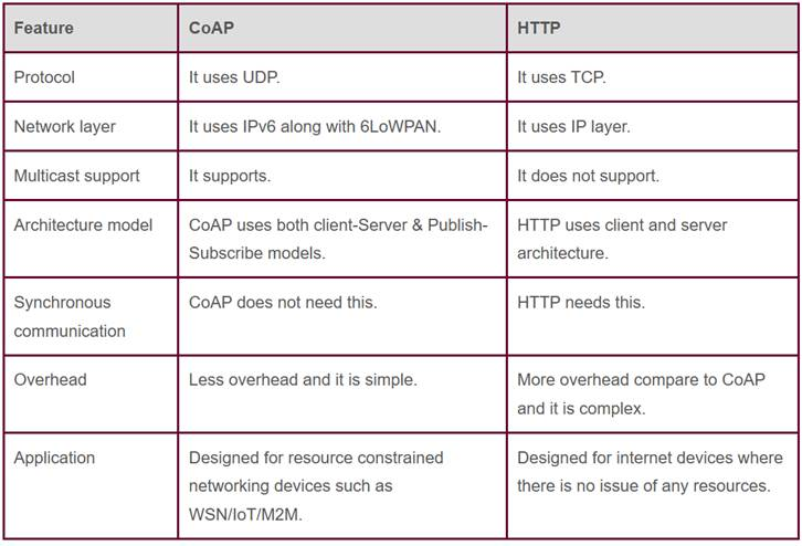 difference between CoAP and HTTP